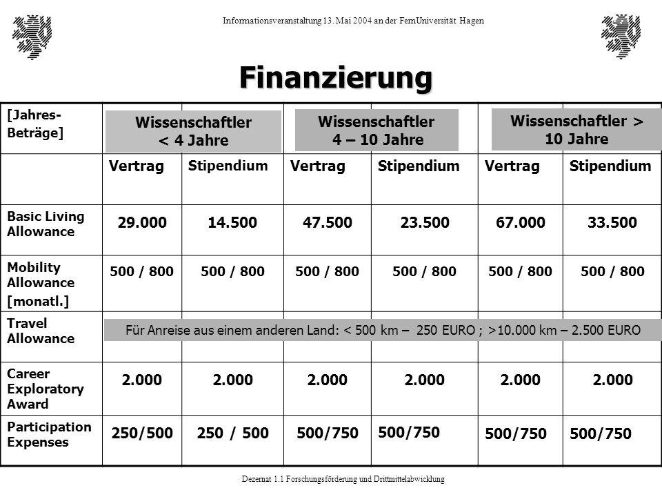 Finanzierung [Jahres- Beträge] Vertrag. Stipendium. Basic Living Allowance. 29.000. 14.500. 47.500.